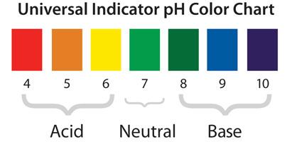 ph-indicator-chart.jpg